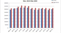 Home sales remain essentially flat in March